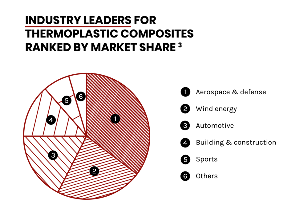 Graph - Industry Leaders TPC.png