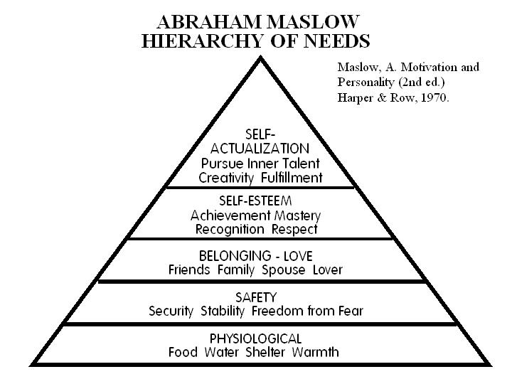Figure 1. Maslow's hierarchy of human needs. (From Maslow, A. (1970}. Motivation and personaIity (2nd ed.). New York: Harper & Row; reprinted by permission of Harper Collins Publishers.)
