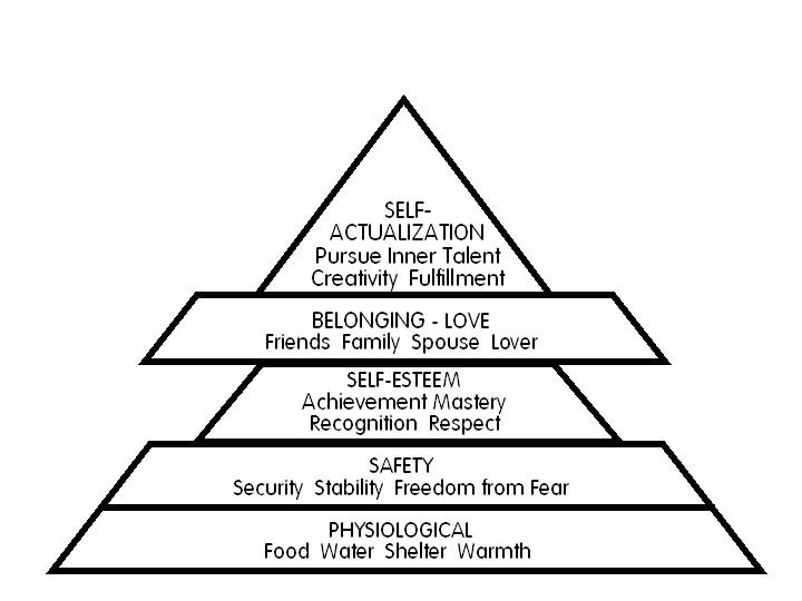 Figure 2: The inversion of Maslow's hierarchy of human needs in 20th century education.