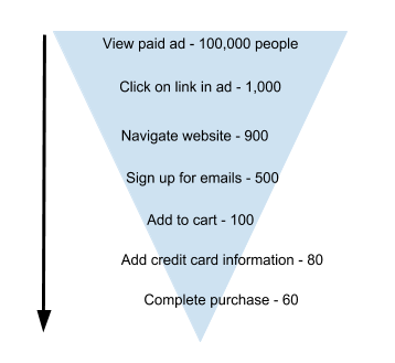 Ashworth Strategy Marketing Funnel