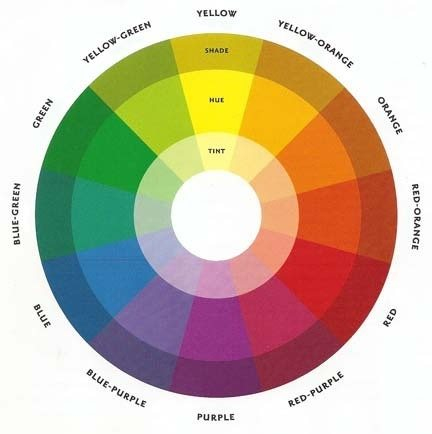 Color Theory Wheel Rainbow