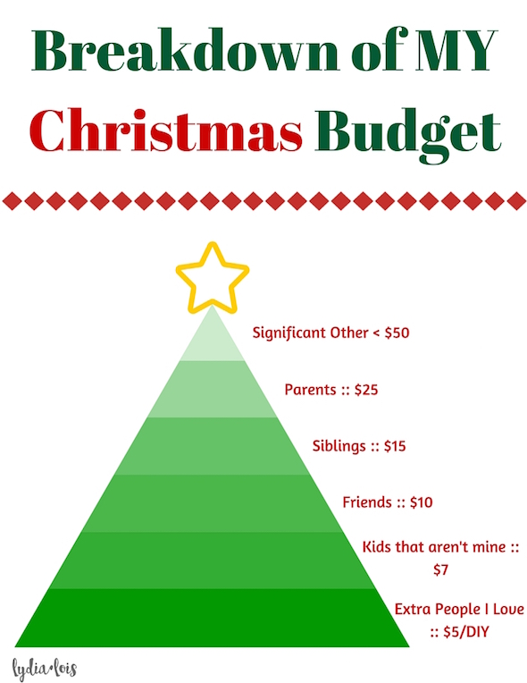 How To Plan & Keep Your Christmas Budget // Lydia Lois - Lifestyle Blogger