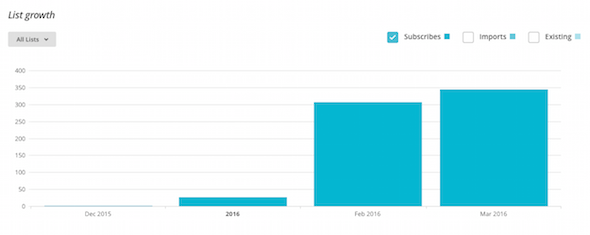 What I used to grow my email list exponentially over the course of two months!
