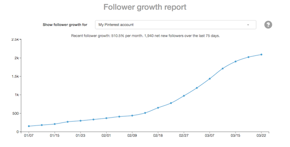 The one tool I used to grow my Pinterest followers from 150 to 2,000 in 2-3 months! Best part is I knew nothing about marketing before doing it!