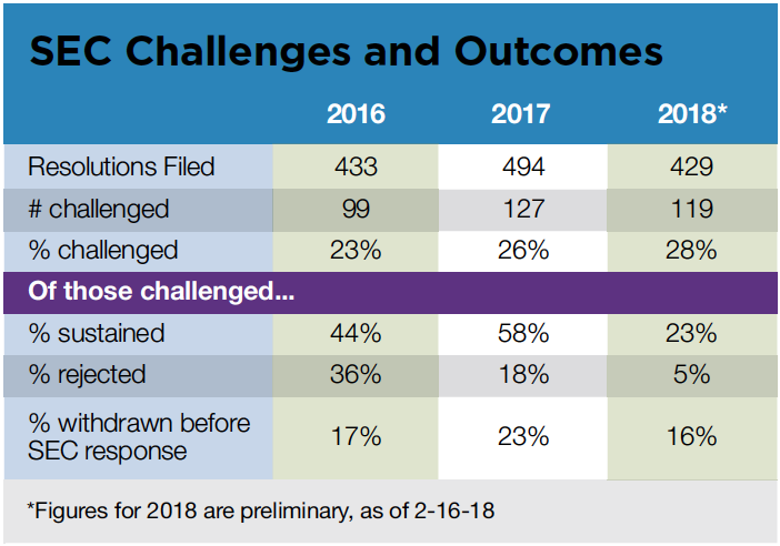 SEC Challenges and Outcomes.png