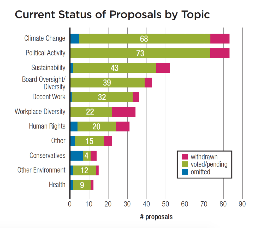 Current Status of Proposals Table.png