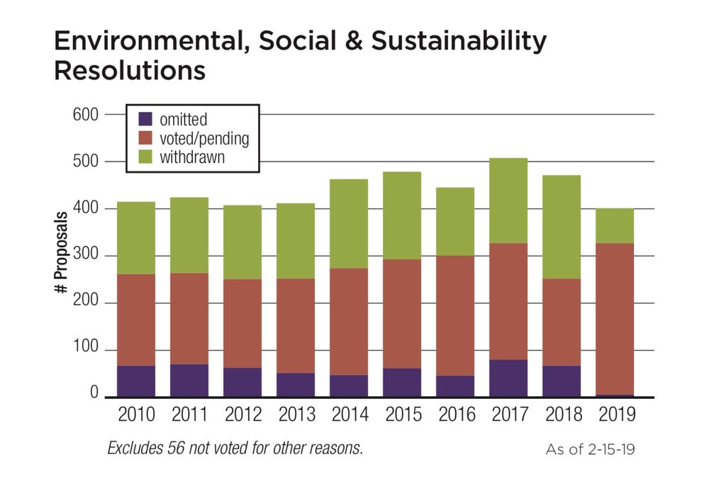 Environmental, Social, & Sustainability Resolutions