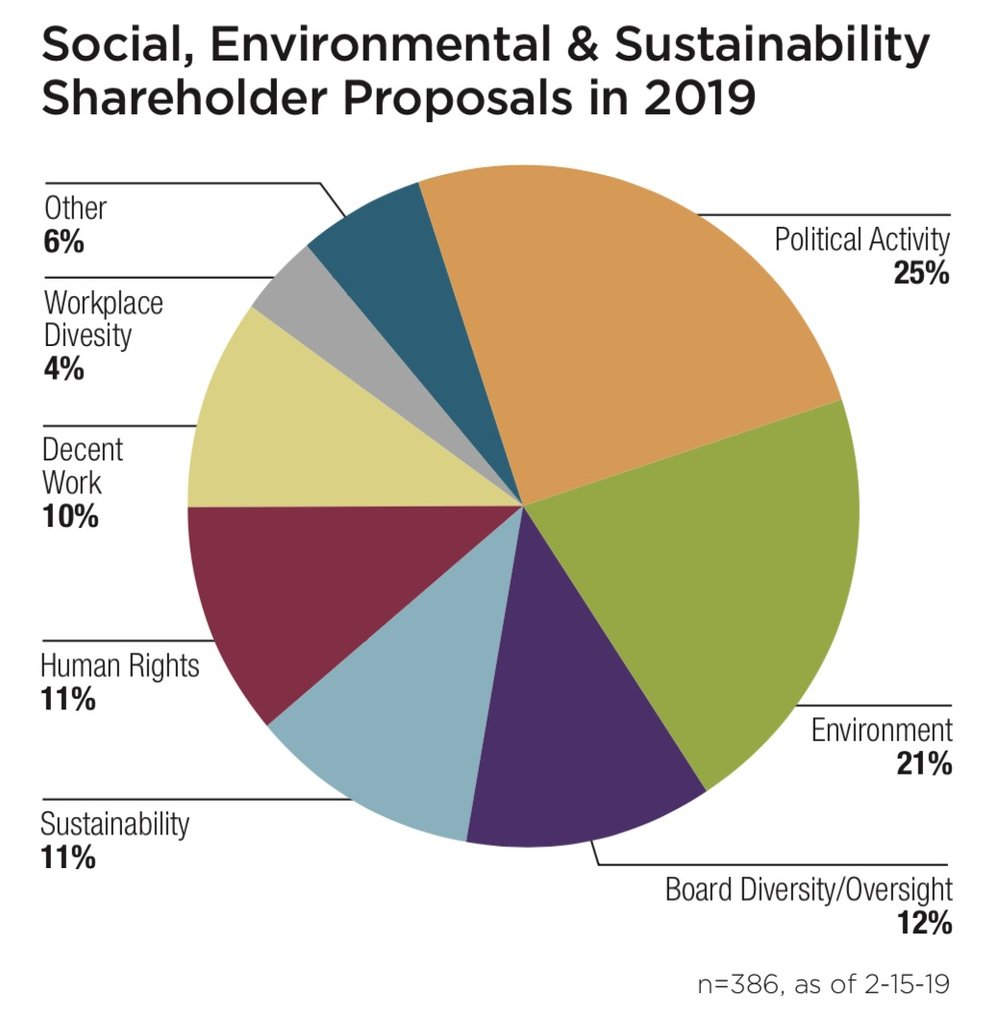 Social, Environmental & Sustainability Shareholder Proposals in 2019