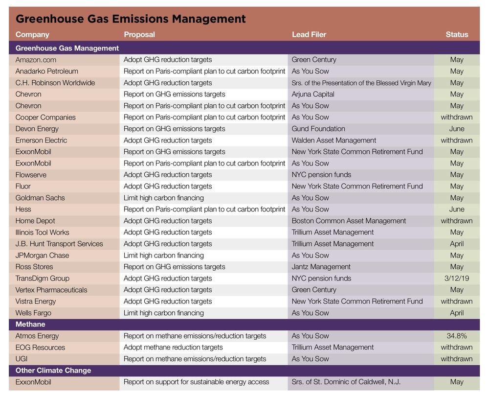 Greenhouse Gas Emissions Management