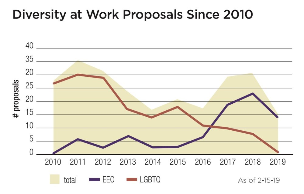 Diversity at Work Proposals Since 2010.jpg