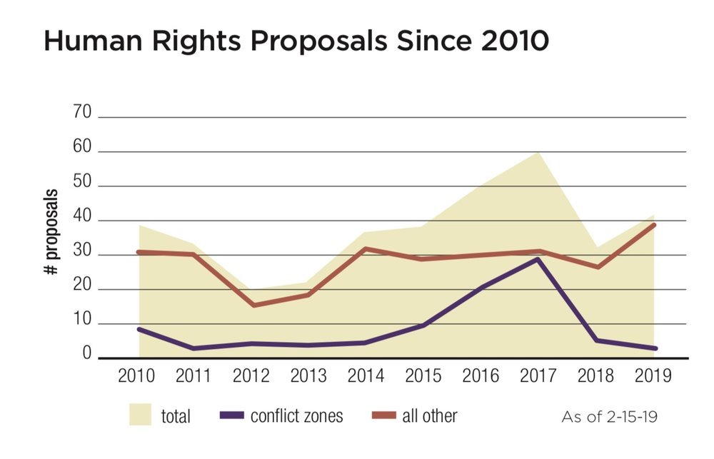 Human Rights Proposals Since 2010.jpg