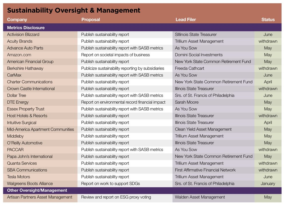 Sustainability Oversight & Management.jpg