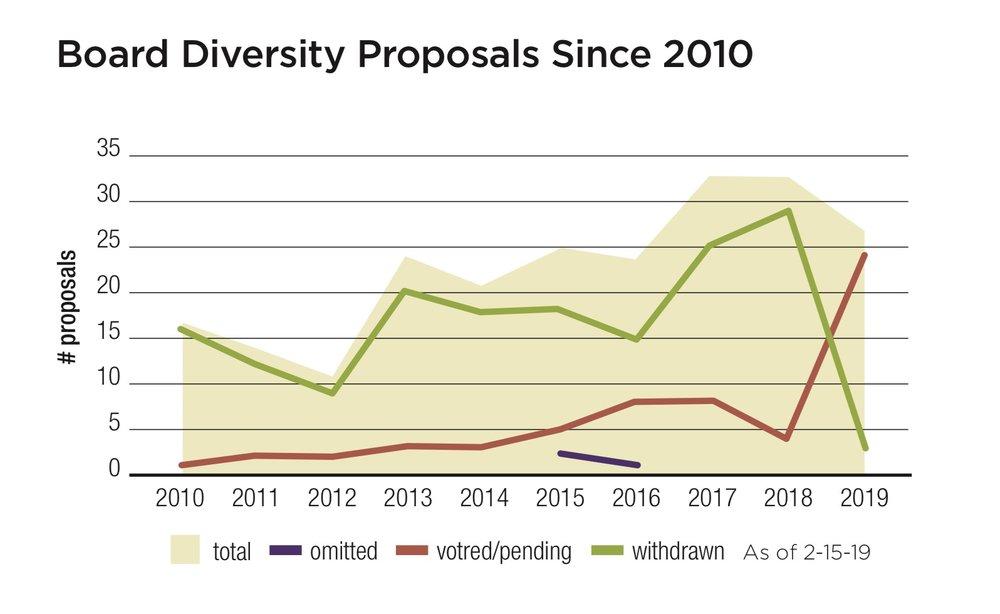 Board Diversity Proposals Since 2010.jpg