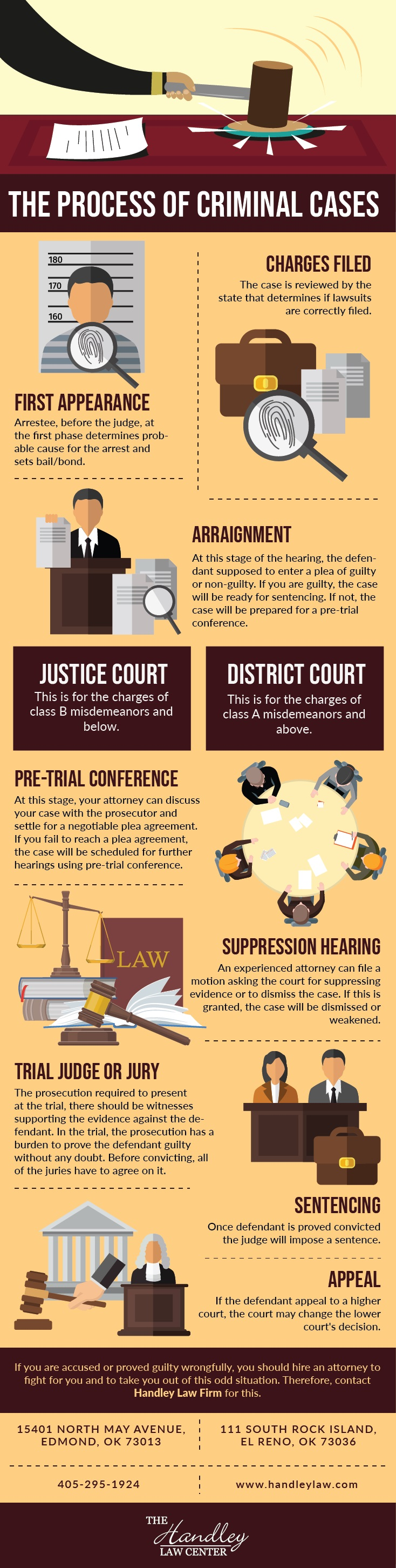 The Process Of Criminal Cases