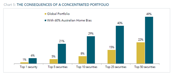 The Consequences of a concentrated portfolio