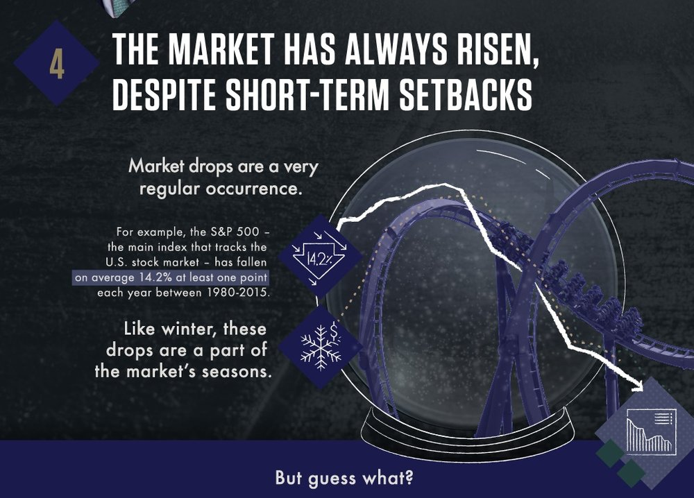 7 FACTS THAT WILL FREE YOU FROM THE FEAR OF STOCK MARKET CRASHES -