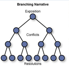 Branching Narrative.png