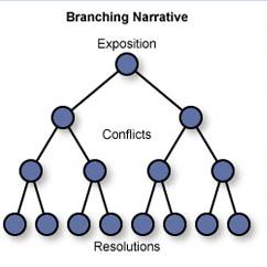Branching Narrative.png
