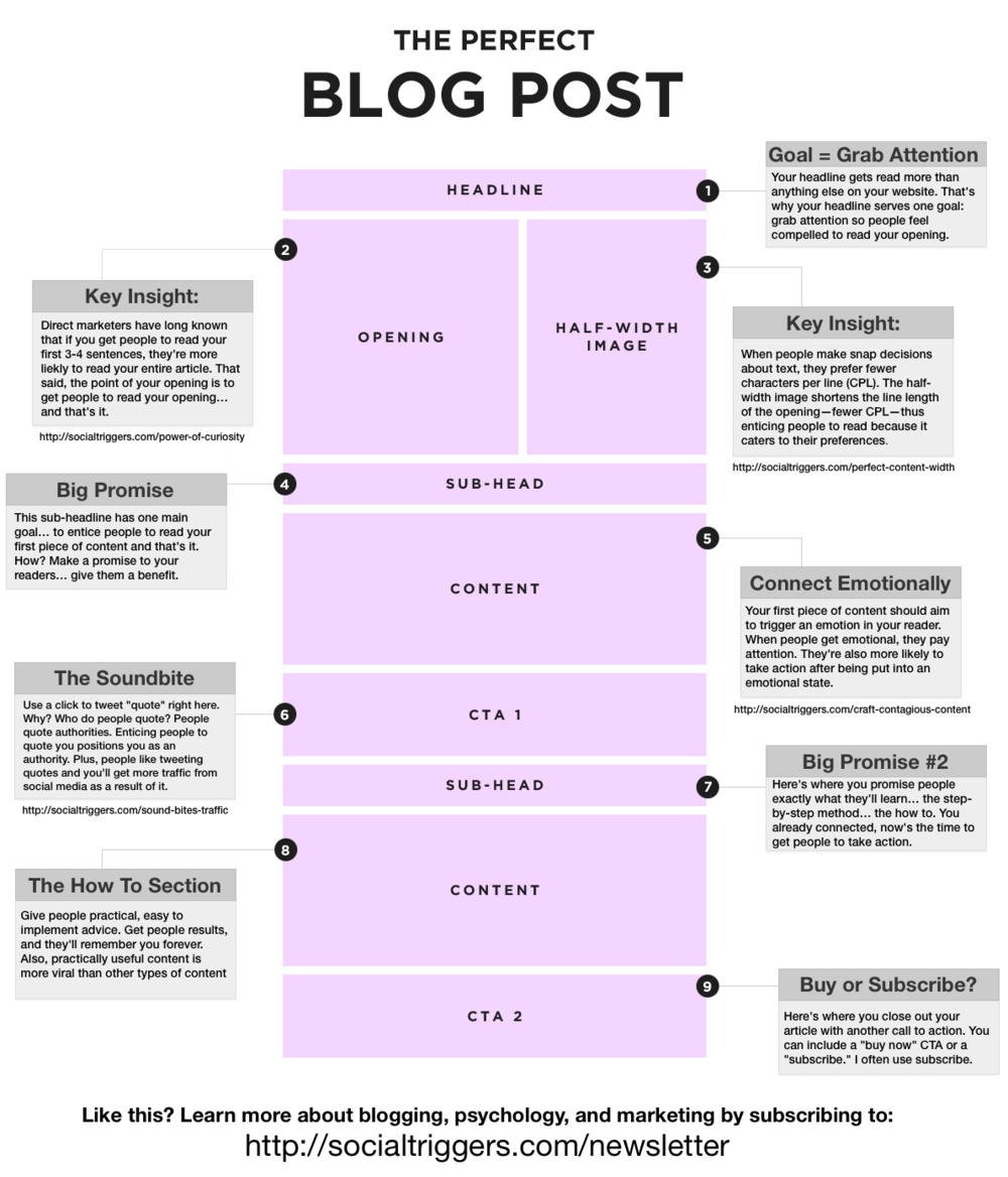 47da8-how-to-write-the-perfect-blog-posthow-to-write-the-perfect-blog-post.png