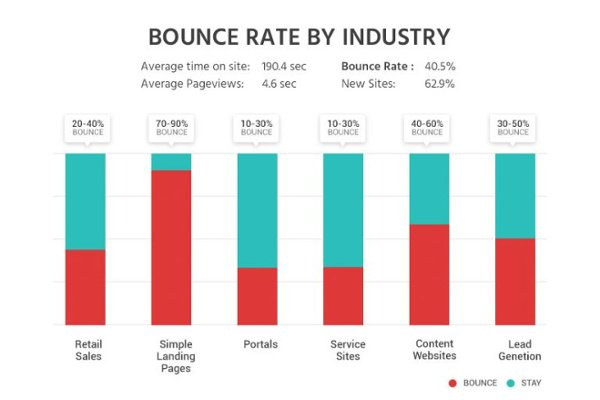 Bounce-rate-by-industry-ITX-Design.jpg