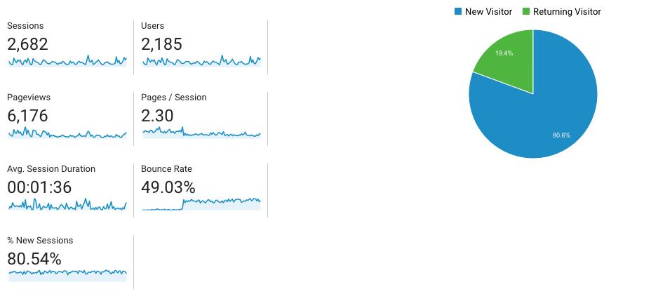 google analytics dashboard bounce rate