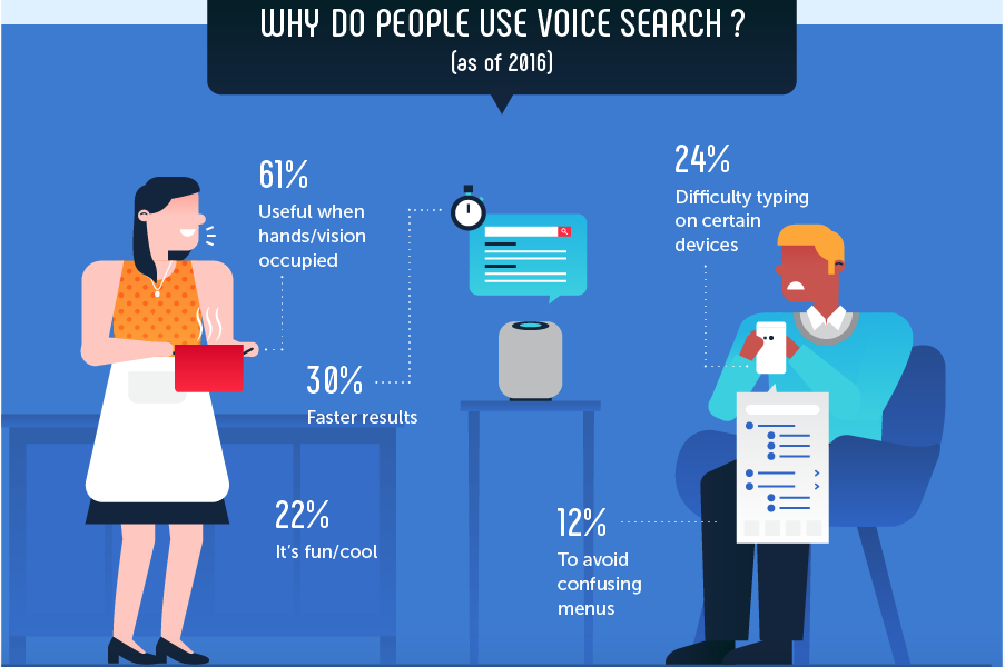 SEO Tribunal, 2018. '106 Quick and Fascinating Voice Search Facts & Stats'. Accessed 23/7/18. https://seotribunal.com/blog/voice-search-facts-stats/