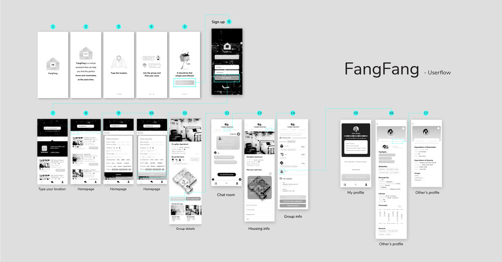 Final wireframes & user flow
