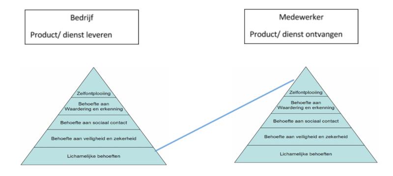 piramide-maslow-ongelijke-behoefte.png