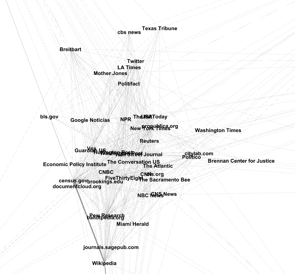 Gephi Image of Media Cloud link map