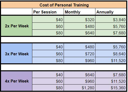 The Typical Cost - Most independent personal trainers cost between $40-$60 per hour, with some ranging much higher. If you hire a trainer at a big-box gym or boutique studio you're going to pay closer to $70-$100 an hour.Your body recovers from a workout within 36-48 hours. After your body is recovered, it adapts and gets stronger in case it meets the stress again. If no stress is introduced the body assumes it won't need to continue to adapt and will let go of the change.This means you are either in a state of adaptation, maintenance, or detraining depending on the last time you trained.You can maintain progress training 1x per week and need to train 2-3x a week to see progress. If you cannot train on your own that can cost upwards of $4,000-$16,000 per year.