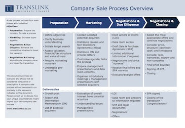 Request our Sales process overview