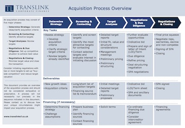 Request our Acquisition process overview