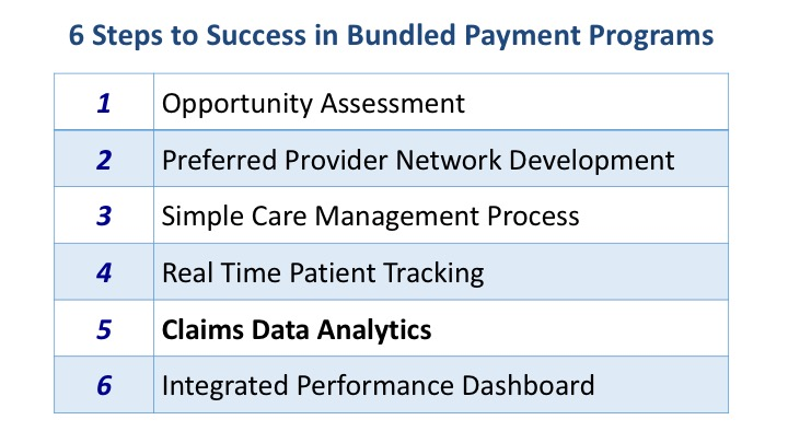 6 Steps to Success in Bundled Payment Programs