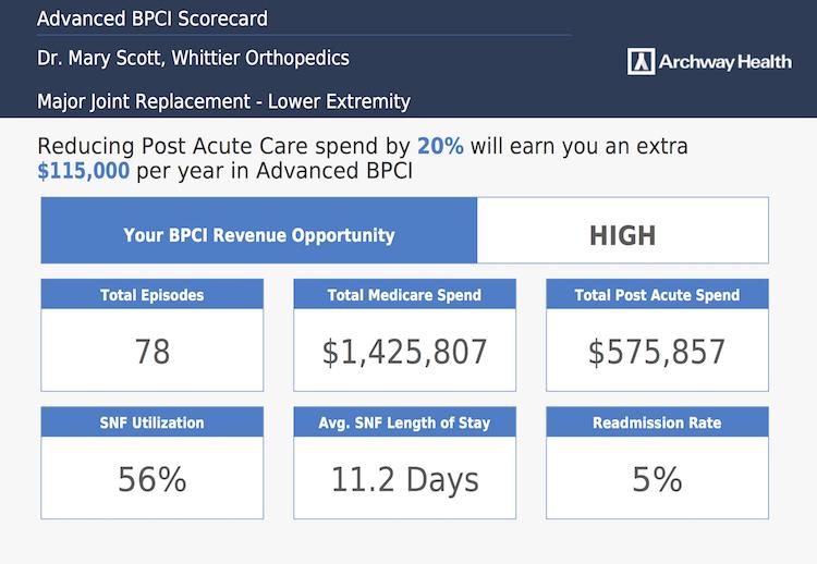 BPCI Advanced Scorecard