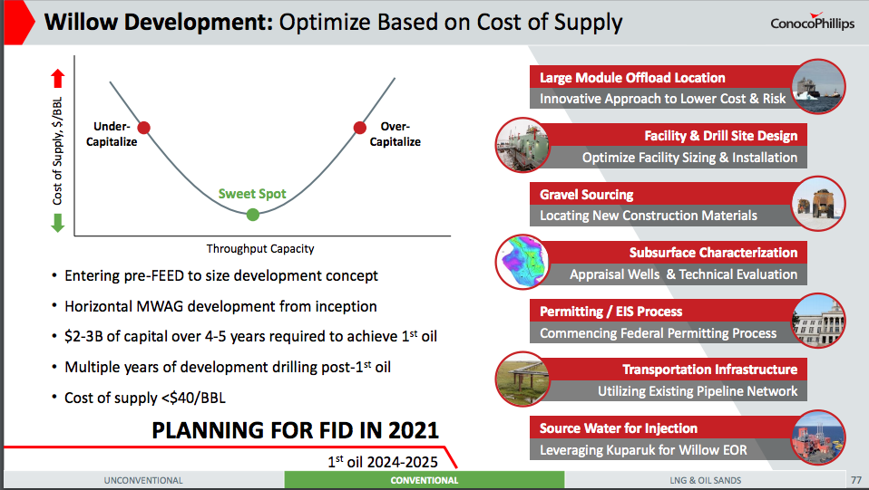 "The slide presented to investors says the ""cost of supply"" from the Willow prospect is expected to be below $40 a barrel."
