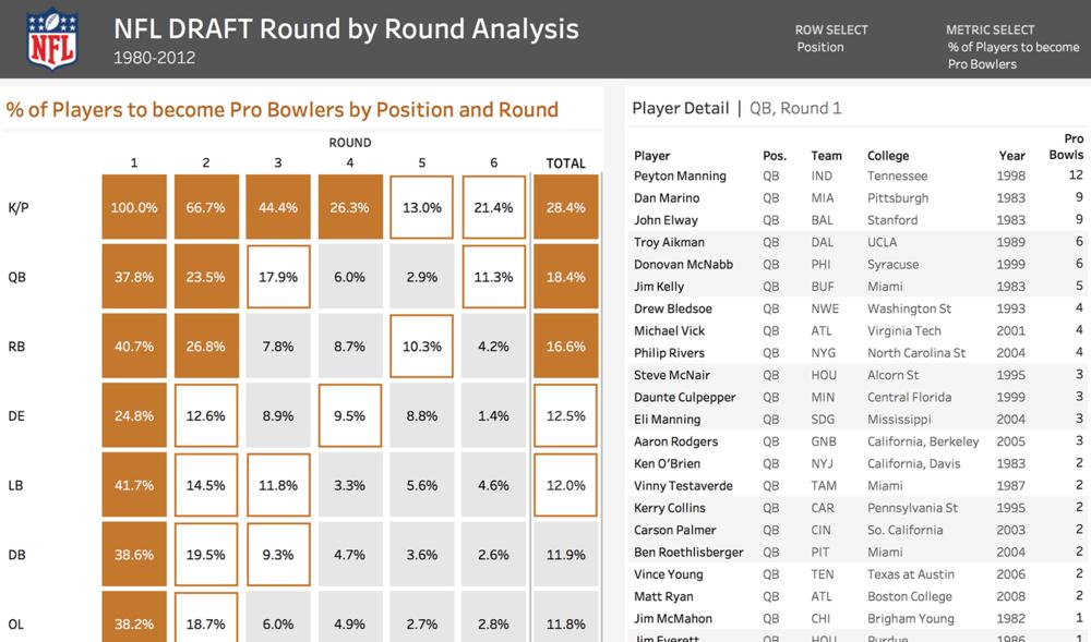 Tableau: A New Take on the Heat Map – NFL Draft Analysis – Dan Gastineau