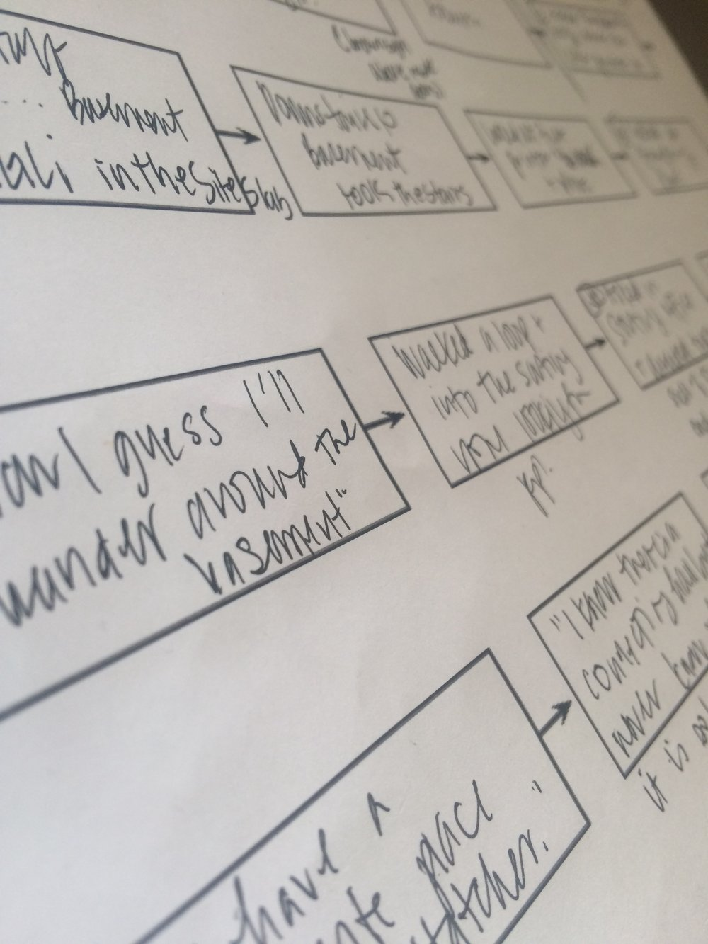 Handwritten notes from the usability test of the user's path through the tasks