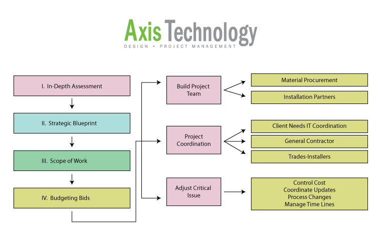 Axis-Org-Chart-fk-FINAL.png