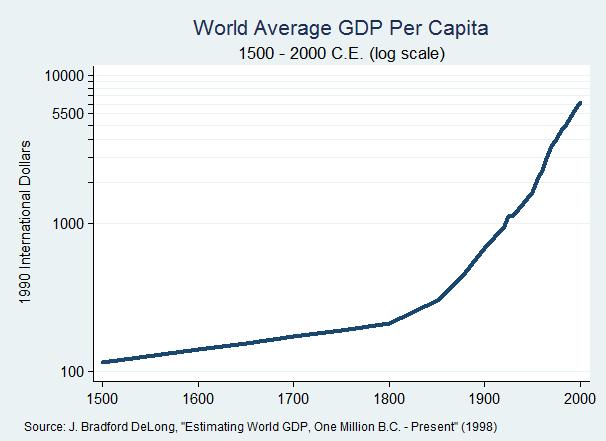 Världens BNP-utveckling per Capita 1500-2000