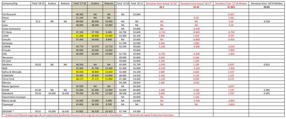 Som vi kan se är USDA en relativt pålitlig källa för skörestorleken i Brasilien. CONAB not so much.