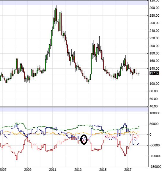Det cirklade området där vi ser den blåa grafen visar att Hedgefonderna inte tror på någon större prisuppgång för kaffet vid mitten av 2013.