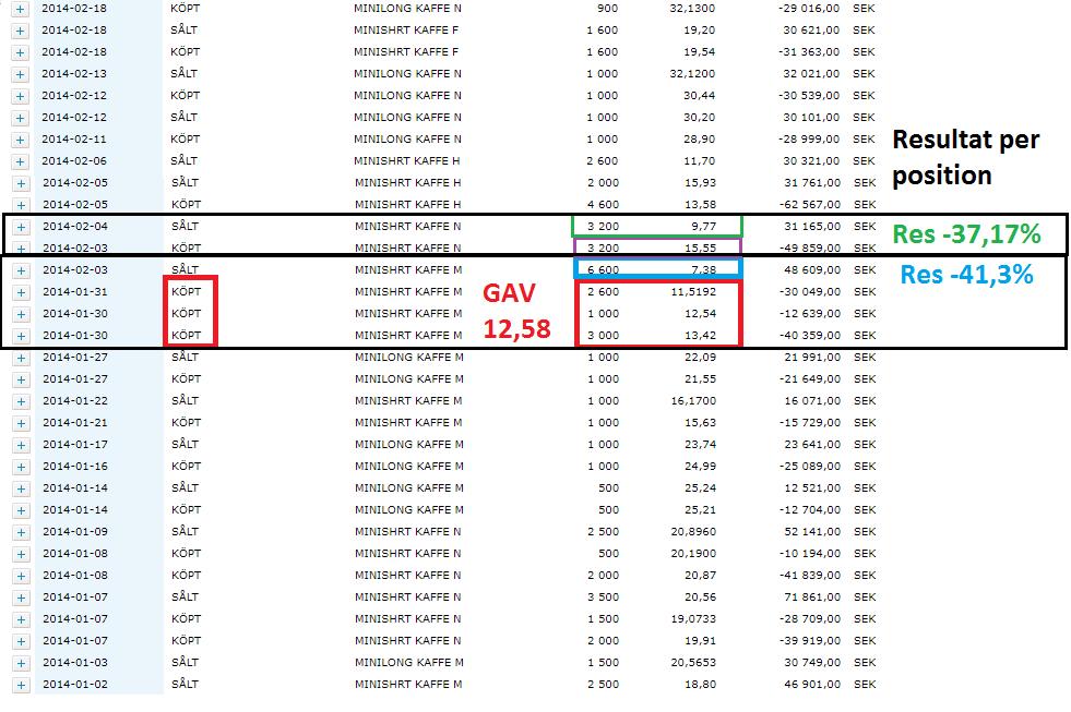 För att få en förståelse ungefär för hur illa det kan se ut. Har summerat 2 av de värsta positionerna ovan. GAV= Genomsnittligt anskaffningsvärde.