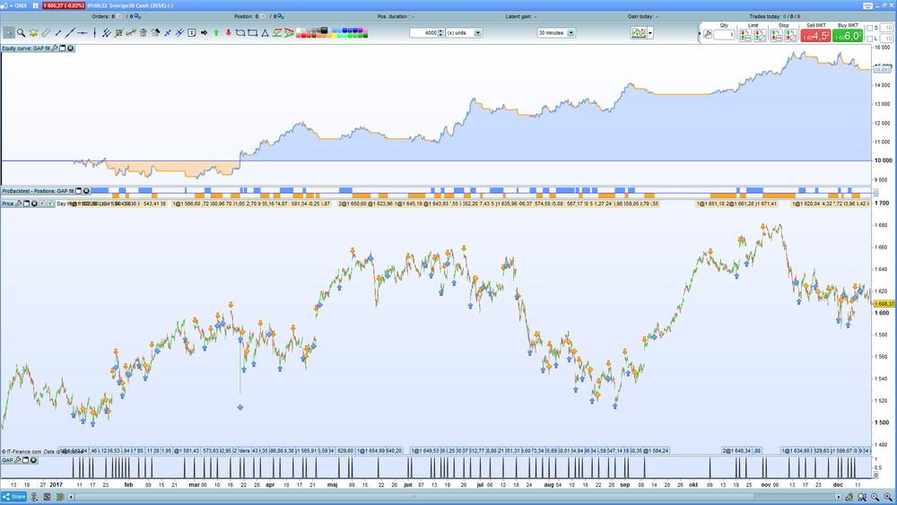 Den övre kurvan är hur kapitalet utvecklat sig sedan start av simuleringen. Och den nedre grafen visar OMX samt alla trades utplottade på grafen. Systemet både långar och kortar.
