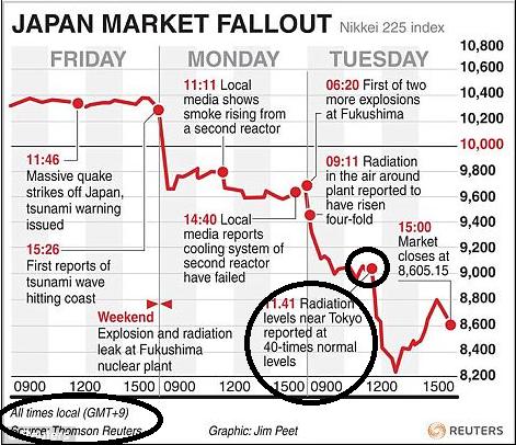 Grafen är över Nikkei 225