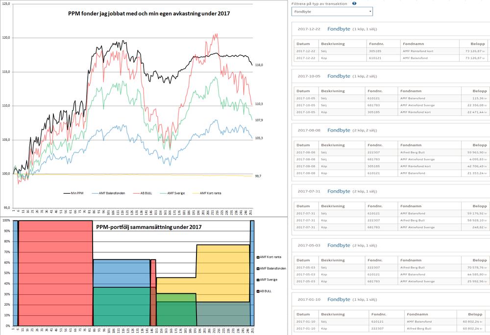 Den svarta linjen i övre grafen är min PPM utveckling. Den nedre färgglada delen visar alltså på hur min portföljfördelning såg ut under året. Antalet börsdagar var 251 stycken därav siffernumreringen på x-axeln som är antal börsdagar.