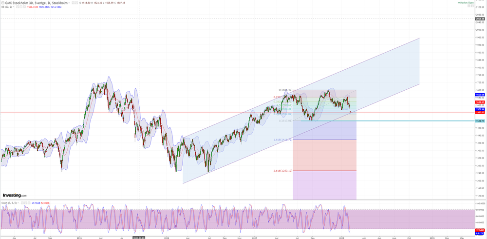 OMX feb 2018 long time.png