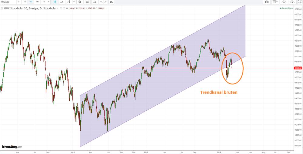 Vi börjar med att rita ut en sannolik trendkanal i dagsperspektivet.