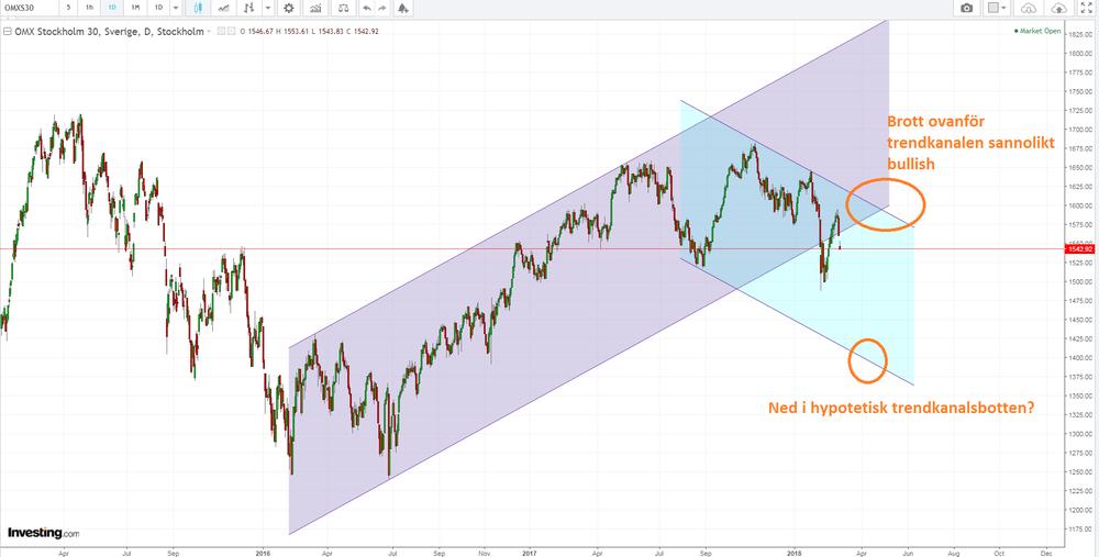 Vi ritar ut ytterligare en kortare (i tid) trendkanal
