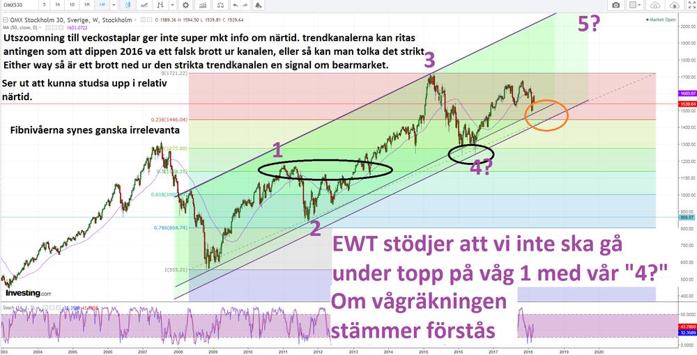 Vi adderar en EWT räkning i det längre perspektivet (veckoupplösning).