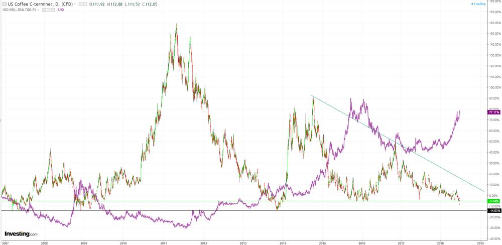 USD/BRL versus Arabica (KC1). USD/BRL är den lila grafen.